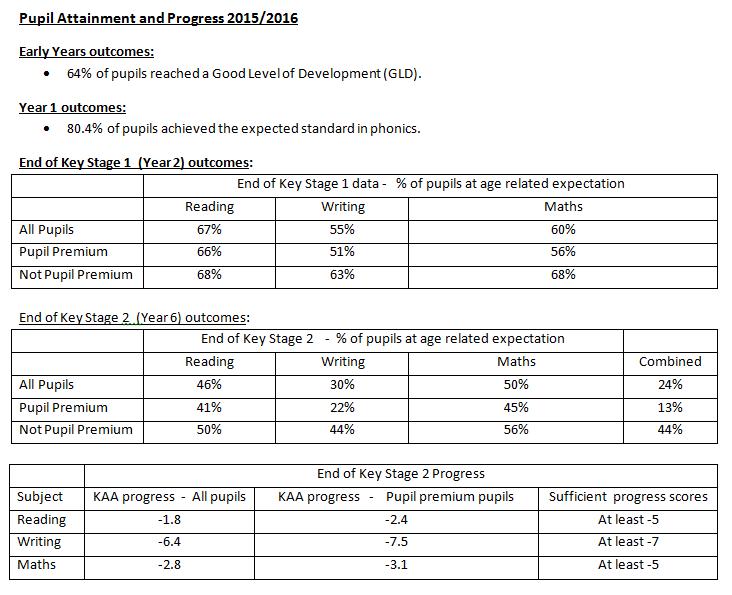 pupil-attainment-2015-16